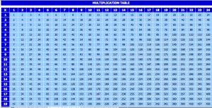 excel multiplication table